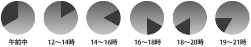 配達時間帯指定:午前中(8~12時)/12~14時/14~16時/16~18時/18~20時/19~21時